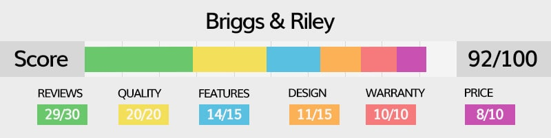 briggs and riley luggage rating explained in detail
