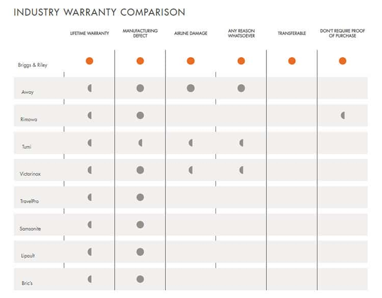 briggs and riley warranty comparison table