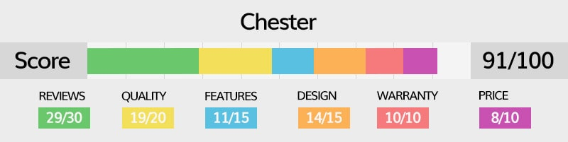 Chester luggage rating explained in detail