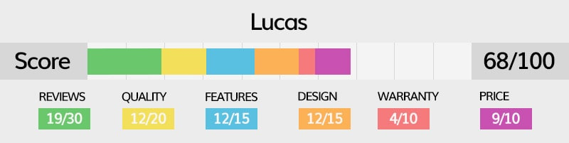 Lucas luggage rating explained in detail