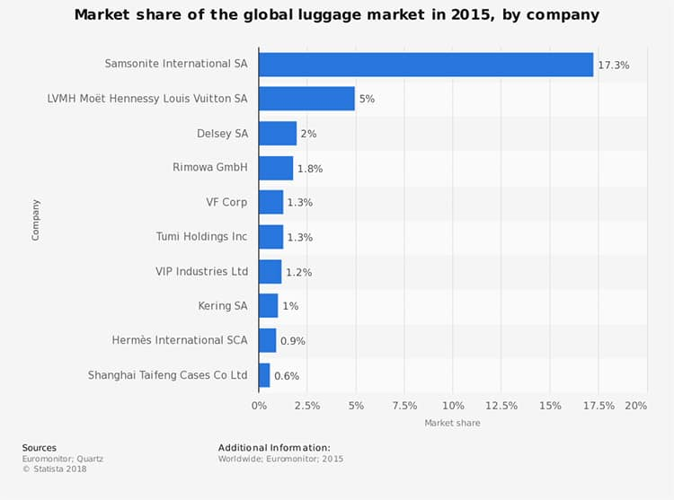 Luggage market share in 2018