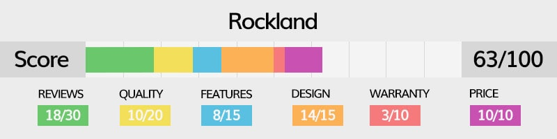 Rockland luggage rating explained in detail