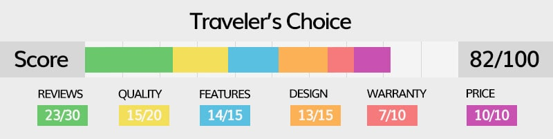 Traveler's choice luggage rating explained in detail